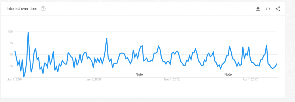 I Love Basketball Google Trends