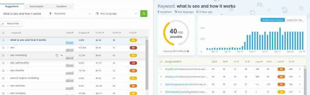 WHAT IS SEO AND HOW IT WORKS - Keywords Finder Tool