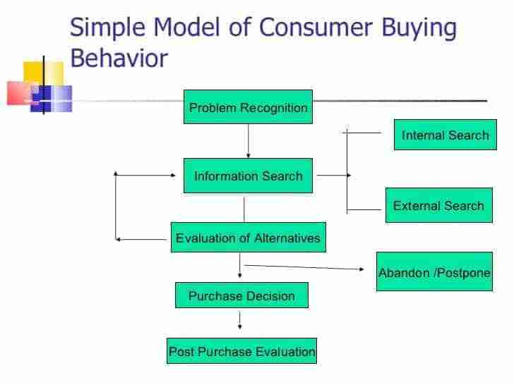 Consumer Behavior and Value Ladder